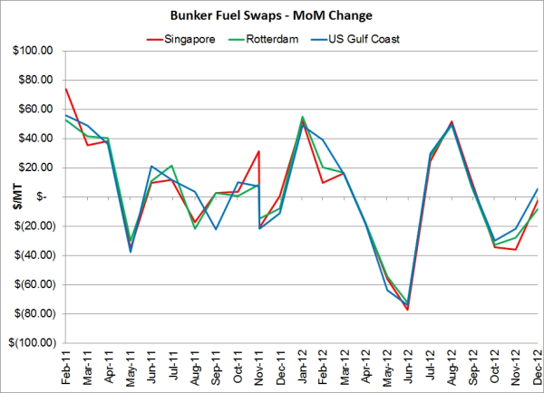 Basis Risk Leads to Unexpected Fuel Hedging Results