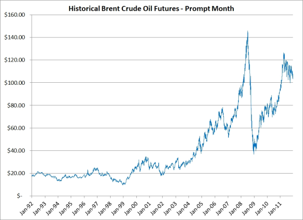 crude oil hedging historical brent crude oil price resized 600