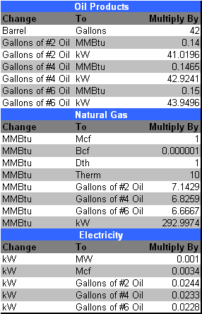 October Energy Hedging Qa Crude Oil Diesel Fuel Propane