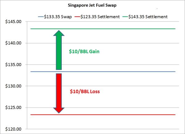 singapore swap jet fuel hedge resized 600