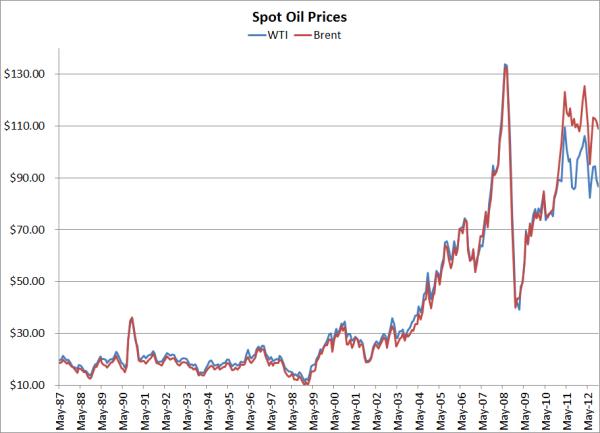 Brent Oil Prices Chart Dubai Money From Internet Qatar