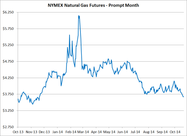 Hedging Natural Gas Basis
