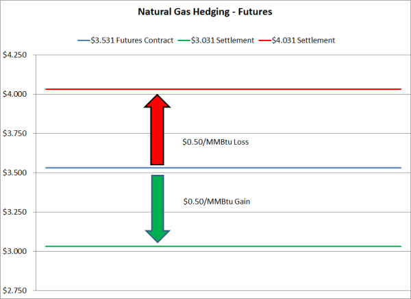 Natural gas futures trading strategies