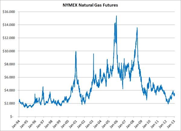 Natural gas price forexpros