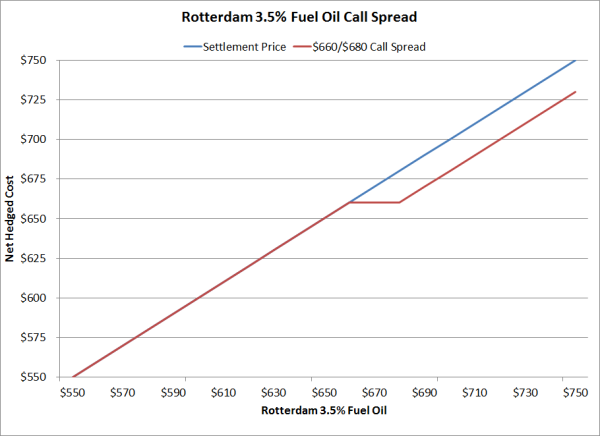 rotterdam bunker fuel hedging bull call spread resized 600