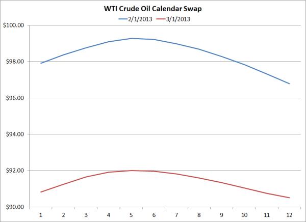 wti crude oil hedging calendar swap march 1 2013 resized 600