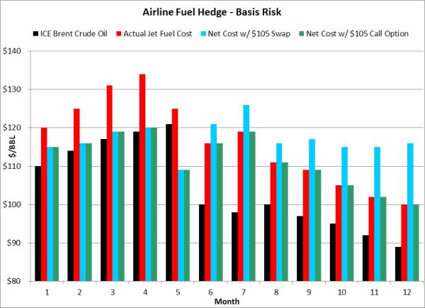 hedging jet fuel basis risk options resized 600