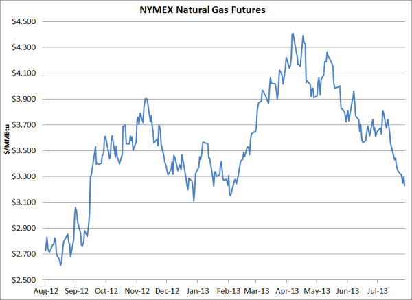 Hedging Natural Gas Strategy