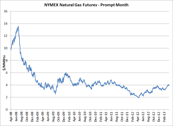 Natural Gas Futures Prices History