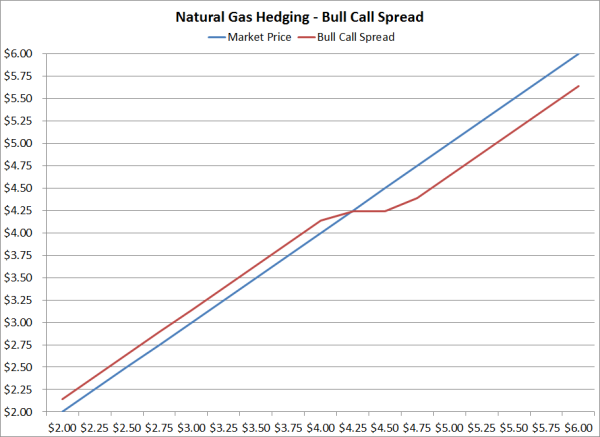 Hedging Against Rising Natural Gas Prices