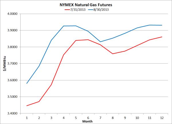 Natural Gas Vs Ngl
