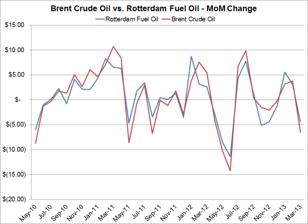 Fuel Oil Prices: Fuel Oil Prices Rotterdam