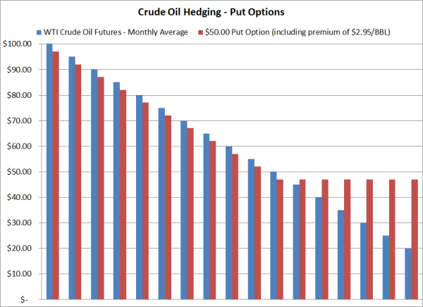 Futures options hedging strategies