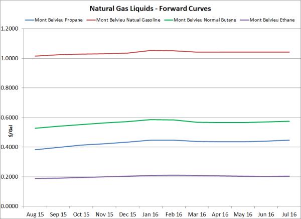 Ice Natural Gas Basis Swaps