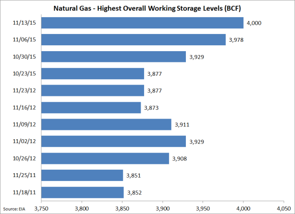 Weekly Natural Gas Storage Report Time