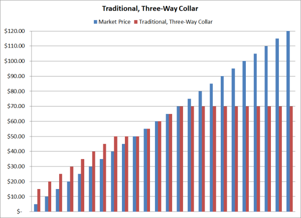 Costless collar options strategy