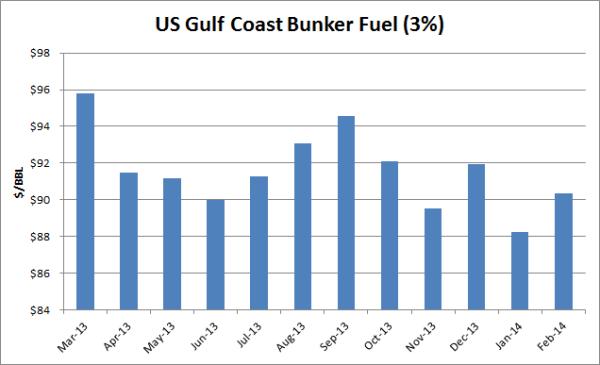 Bunker Fuel Price Risk Management - Crude Oil Options & Crack Spread
