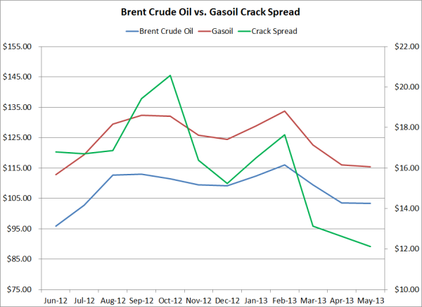 brent crude oil gasoil crack spread hedge 06 11 13 resized 600