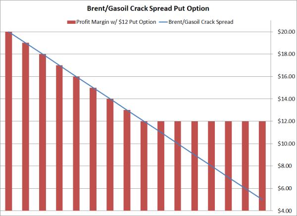 Crude oil spread trading strategies