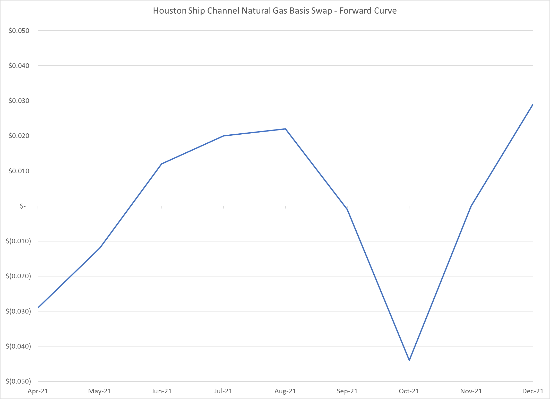 Houston-Ship-Channel-natural-gas-basis-forward-curve-26-February-2021