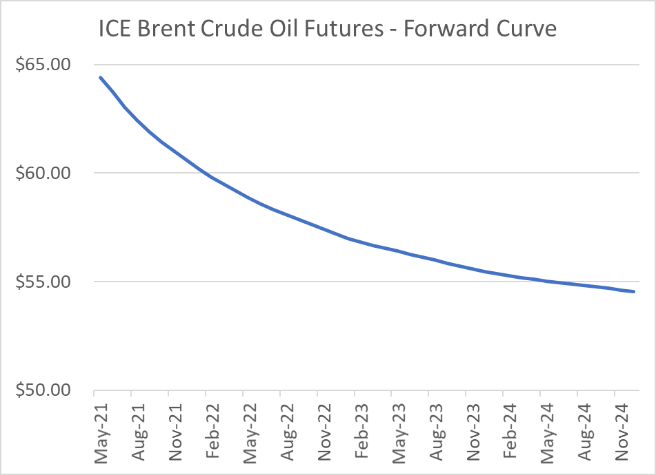 ICE-Brent-crude-oil-futures-forward-curve-chart
