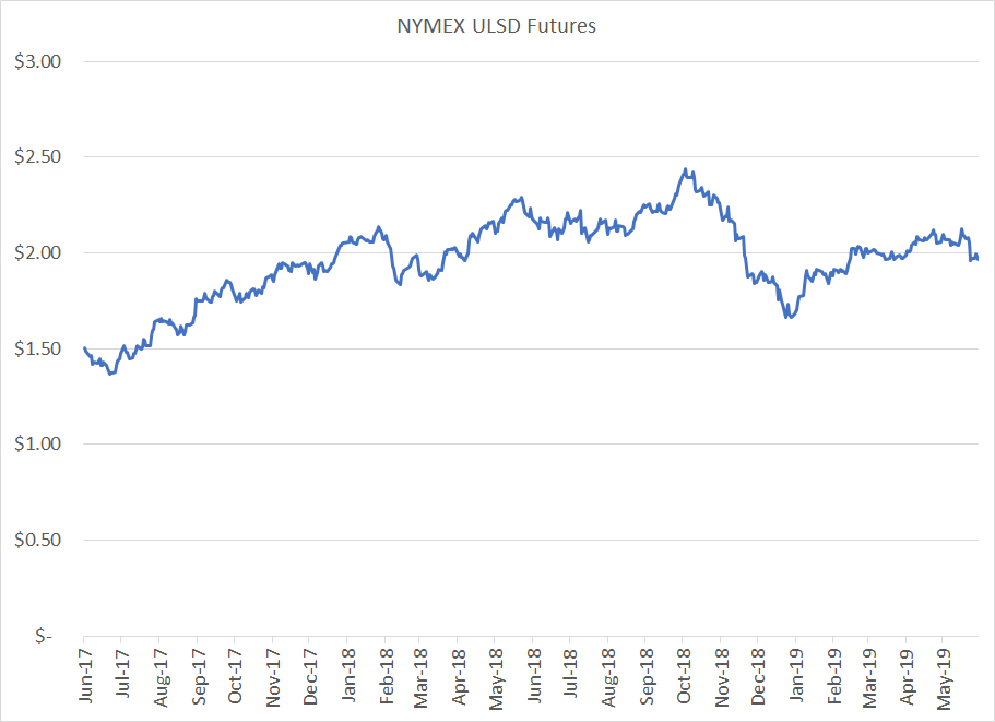 NYMEX-ULSD-diesel-fuel-hedging-chart