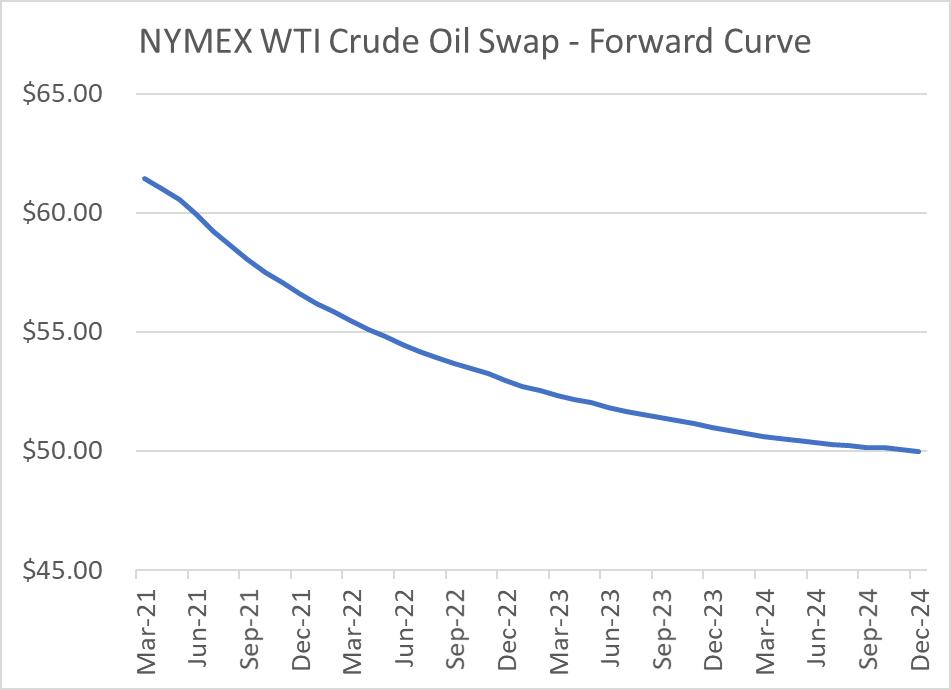 NYMEX-WTI-crude-oil-swaps-forward-curve-chart