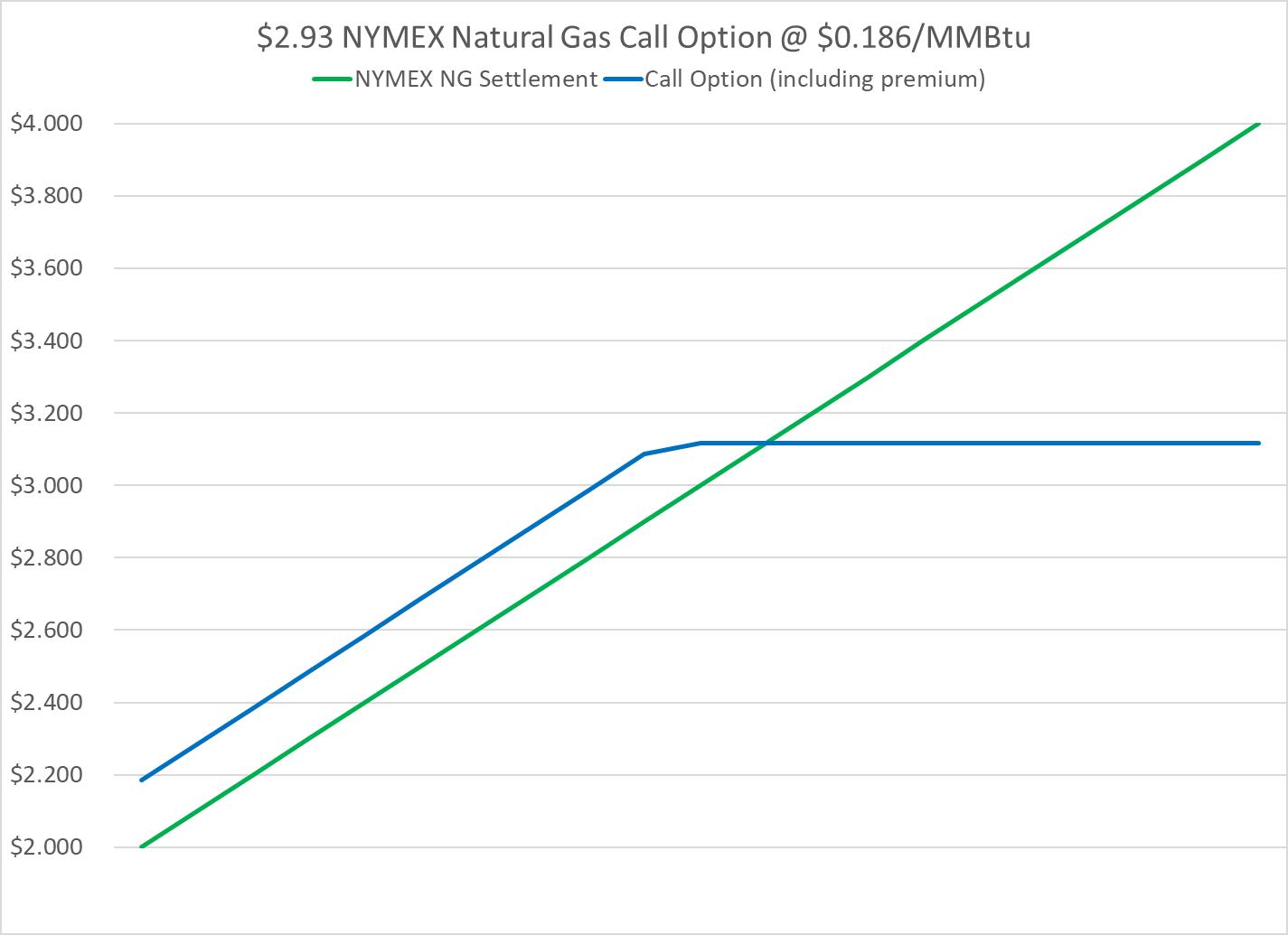 NYMEX-natural-gas-call-option-example
