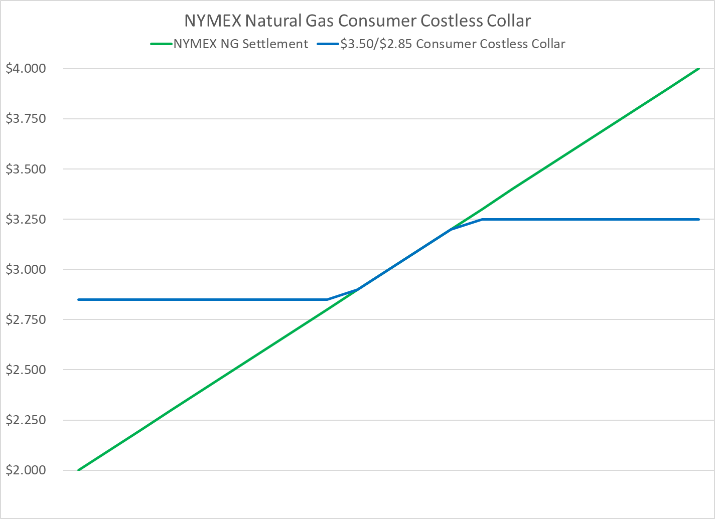 NYMEX-natural-gas-costless-collar-example