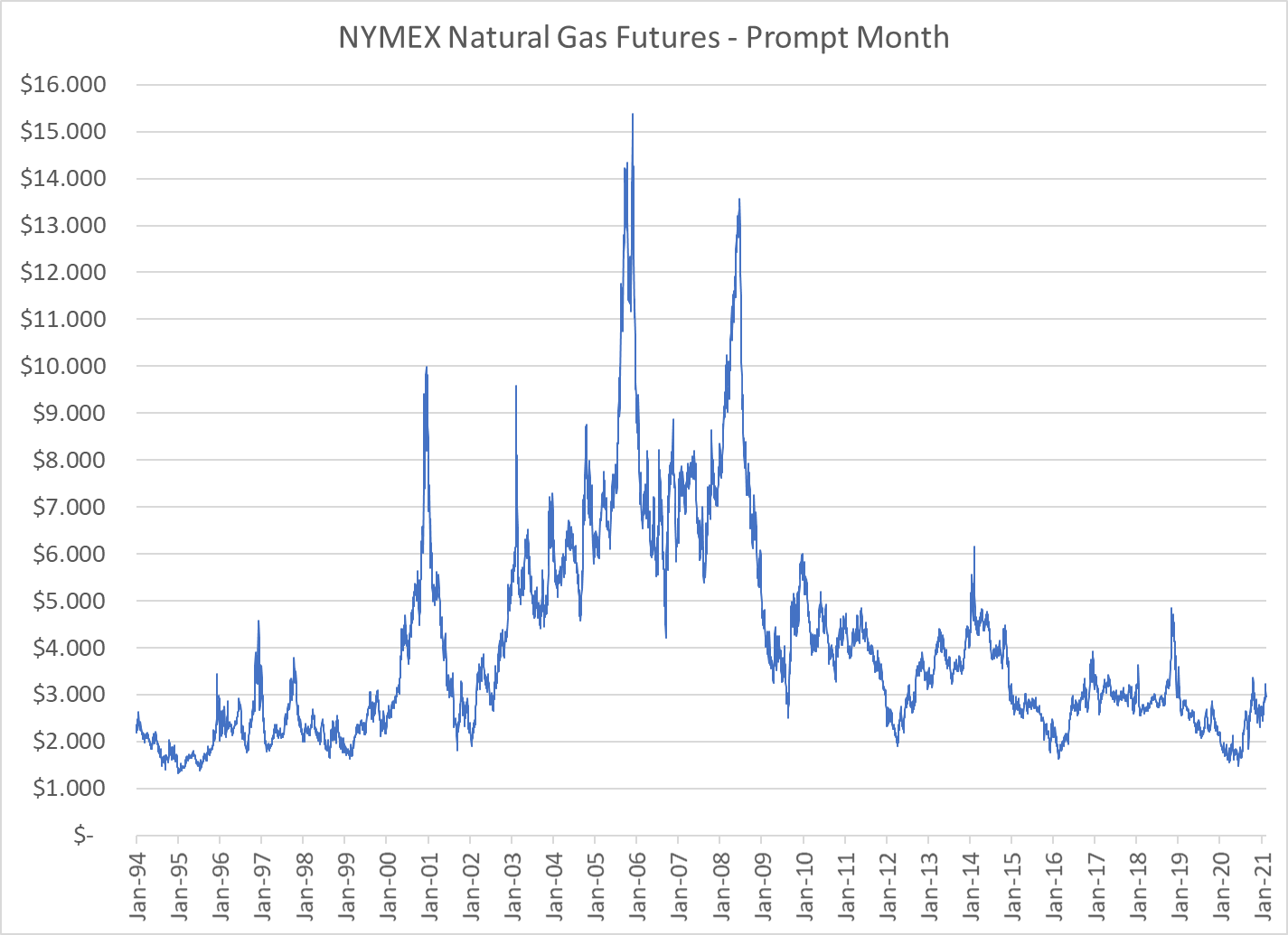 NYMEX-natural-gas-futures-historical-chart-1