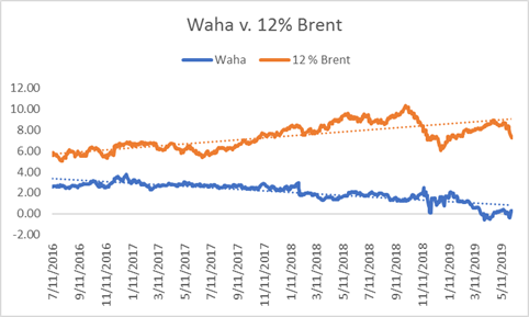 brent-crude-oil-vs-waha-natural-gas-hedge