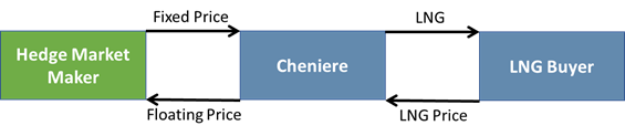 cheniere-apache-natural-gas-supply-agreement-1