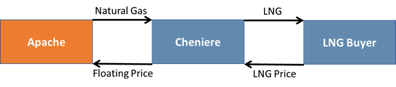 cheniere-apache-natural-gas-supply-agreement-2