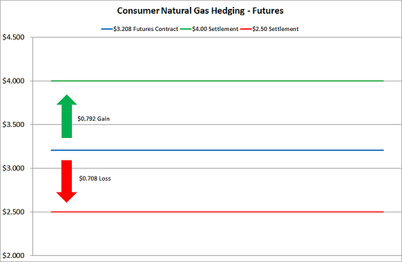 Hedging Natural Gas Futures