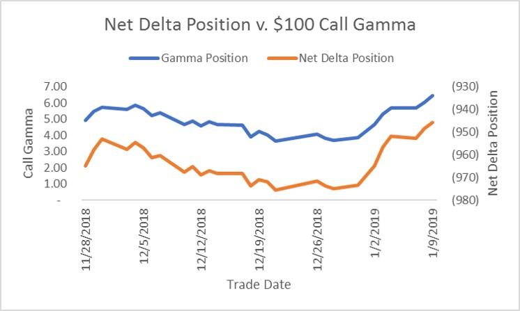 crude-oil-heding-delta-gamma-2