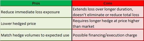 gasoline-hedge-blend-extend-pros-cons