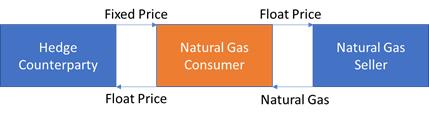 natural-gas-consumer-hedging-long-swap