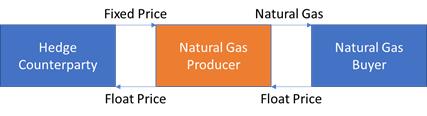 natural-gas-producer-hedging-short-swap