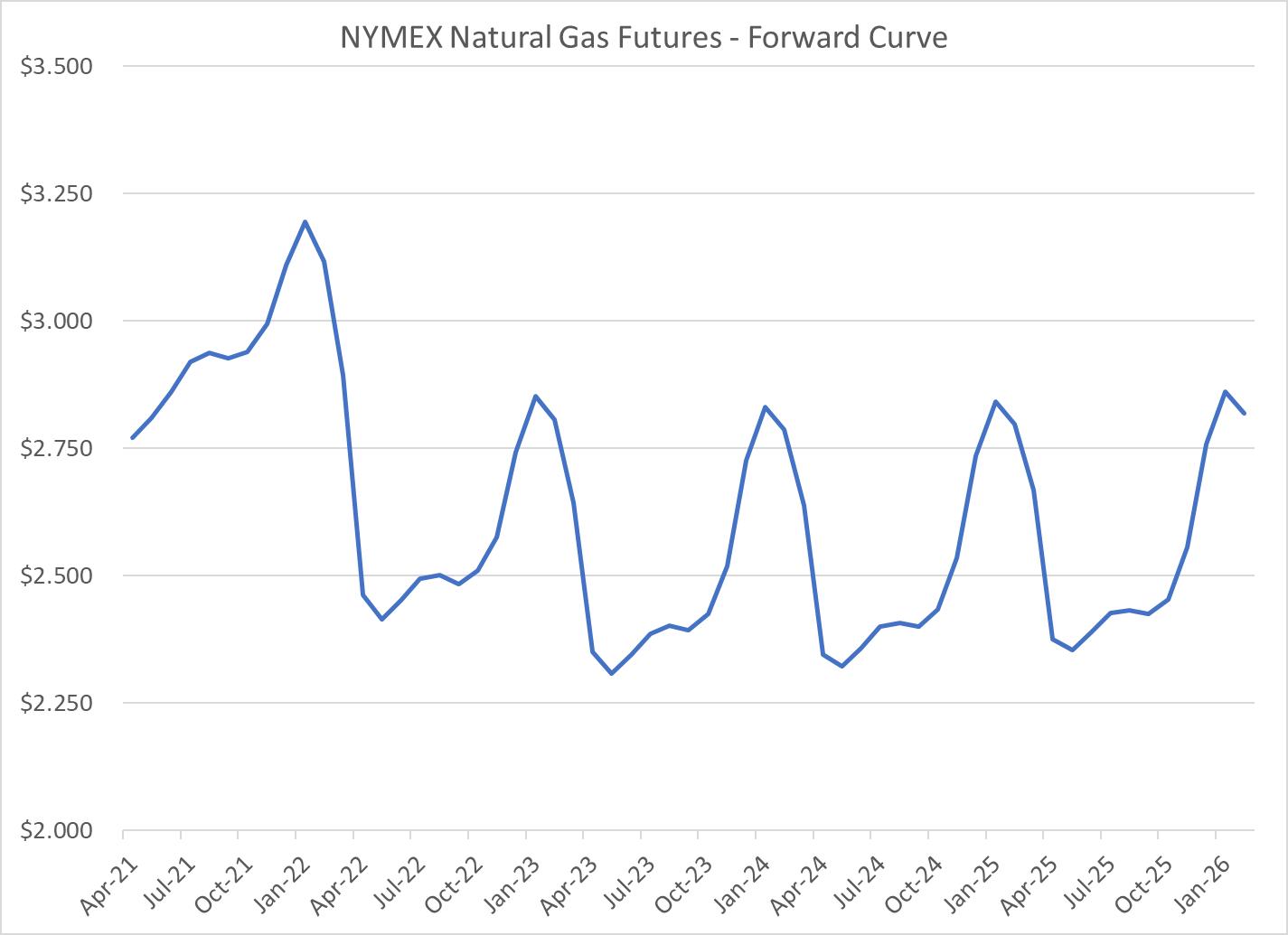 nymex-natural-gas-futures-forward-curve-chart