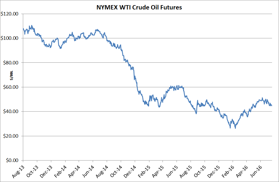 nymex-wti-crude-oil-hedging-07-28-16.png