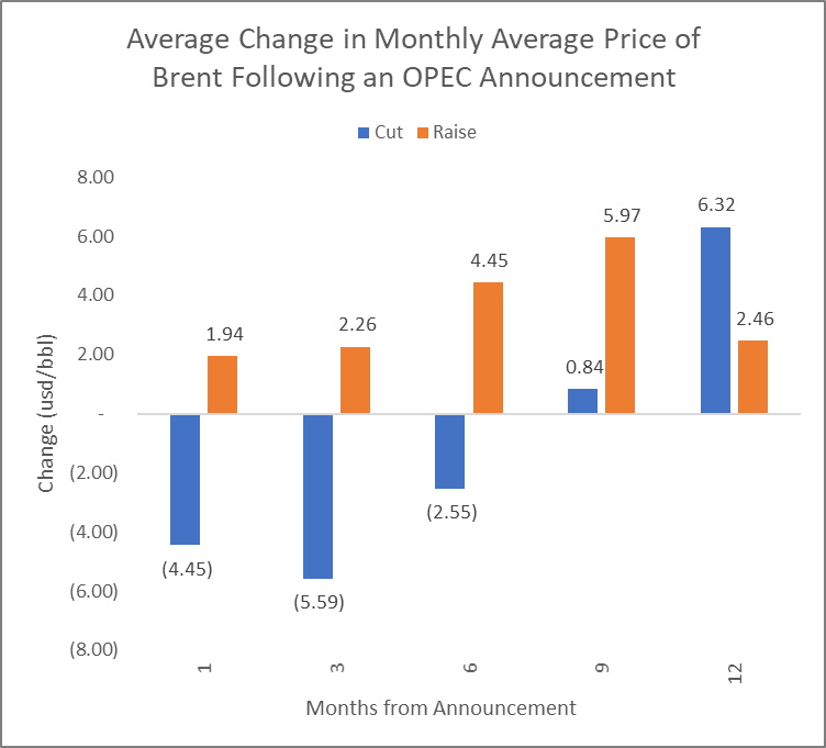 OPEC Accountment Price Change