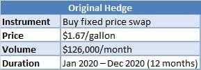original-gasoline-hedge