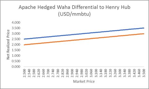 waha-natural-gas-hedging-basis-swap-2